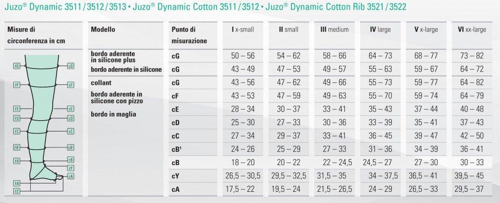 Calze alla coscia autoreggenti JUZO Dynamic 3513 punta chiusa – calze elastiche classe 3 4